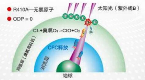 MDS直流变频多联机ECO-Super系列